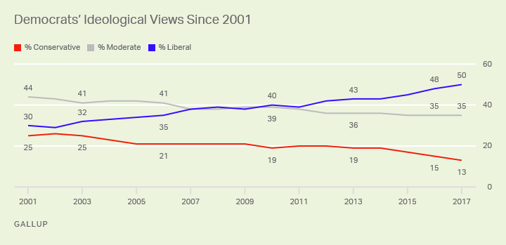 Democrats' Ideological Views Since 2001