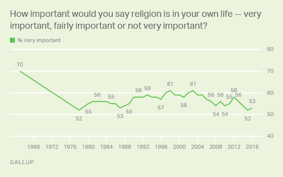 How important would you say religion is in yor own life -- very important, fairly important or not very important?