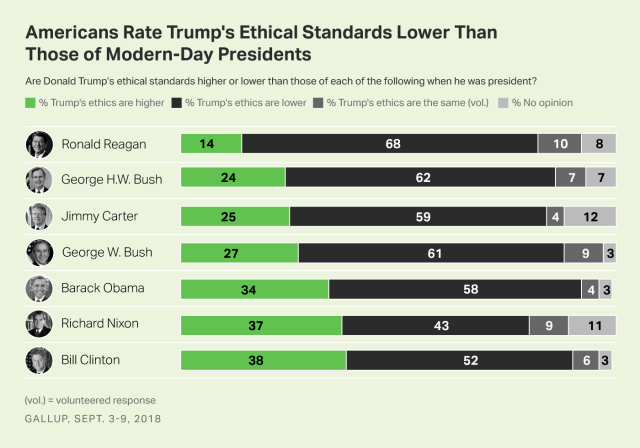 Bar charts showing the public's views of Trump's ethical standards as lower than the last seven elected U.S. presidents.