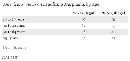 Americans' Views on Legalizing Marijuana, by Age