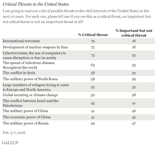americans cite cyberterrorism among
