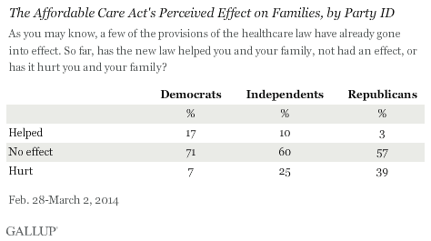 The Affordable Care Act's Perceived Effect on Families, by Party ID, February-March 2014