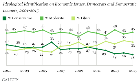 Trend: Ideological Identification on Economic Issues, Democrats and Democratic Leaners, 2001-2015