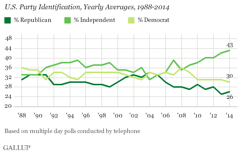 U.S. Party Identification, Yearly Averages, 1988-2014