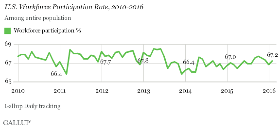 [GALLUP] U.S. Gallup Good Jobs Rate 44.6% in February 2016