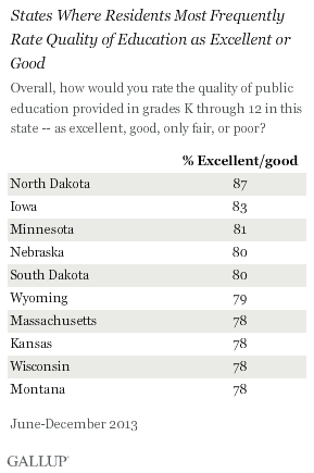 States Where Residents Most Frequently Rate Quality of Education as Excellent or Good