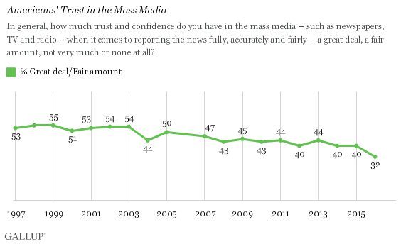 Americans' trust and confidence in the mass media from Gallup polling.