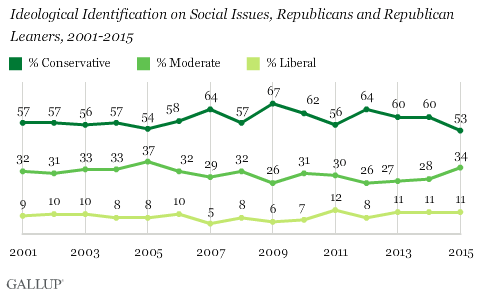 Trend: Ideological Identification on Social Issues, Republicans and Republican Leaners, 2001-2015