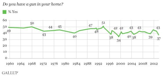 Gullup: Gun in US homes