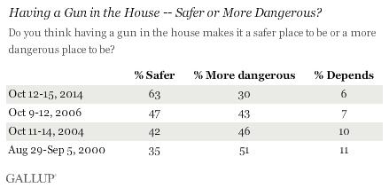 Having a Gun in the House -- Safer or More Dangerous?