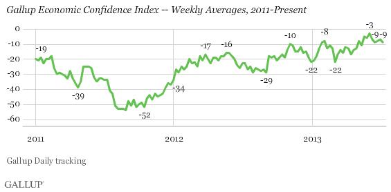 U.S. Economic Confidence Levels Off