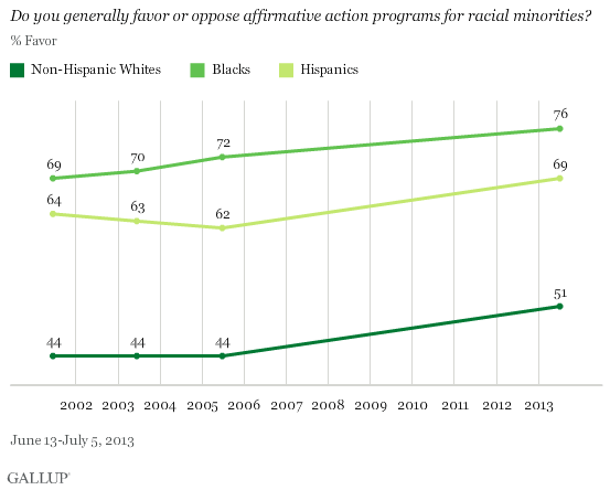 Do you generally favor or oppose affirmative action programs for racial minorities? Line graph shows increase in percentage favoring from 69 percent for black respondents in 2002 to 76 percent in 2013; from 64 percent for Hispanic respondents in 2002, dropping to 62 percent in 2005 and increasing to 69 percent in 2013; and for non-Hispanic white respondents, holding steady at 44 percent from 2002 to 2005 and then rising to 51 percent in 2013. Source: Gallup, polling conducted from June 13 to July 5, 2013.