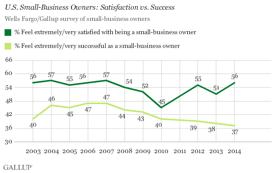 U.S. Small-Business Owners: Satisfaction vs. Success