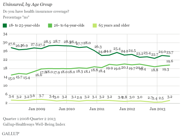 Uninsured Rate for U.S. Young Adults Still Down From Past