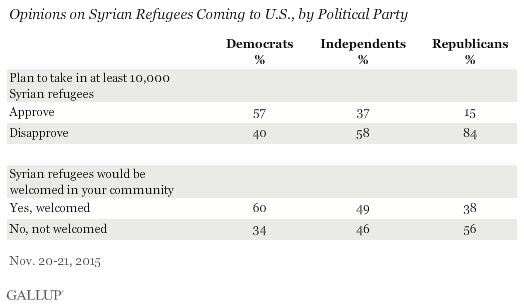 Opinions on Syrian Refugees Coming to U.S., by Political Party