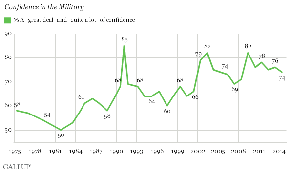 Confidence in Military since 1973