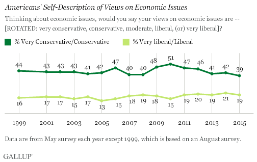 Trend: Americans' Self-Description of Views on Economic Issues