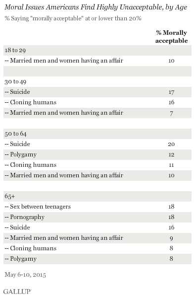 Moral Issues Americans Find Highly Unacceptable, by Age, May 2015