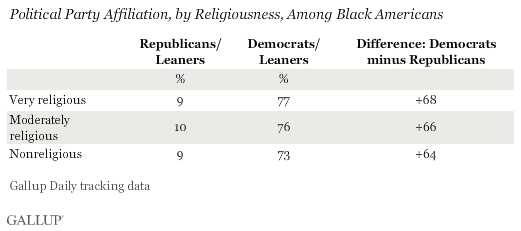 religiousness among black americans