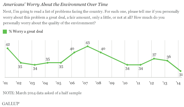 Americans' Worry About the Environment Over Time