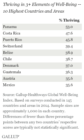 Top 10 highest well-being countries