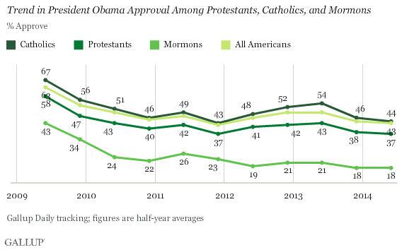 Trend in President Obama Approval Among Protestants, Catholics, and Mormons