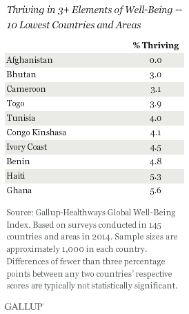top 10 lowest well-being countries
