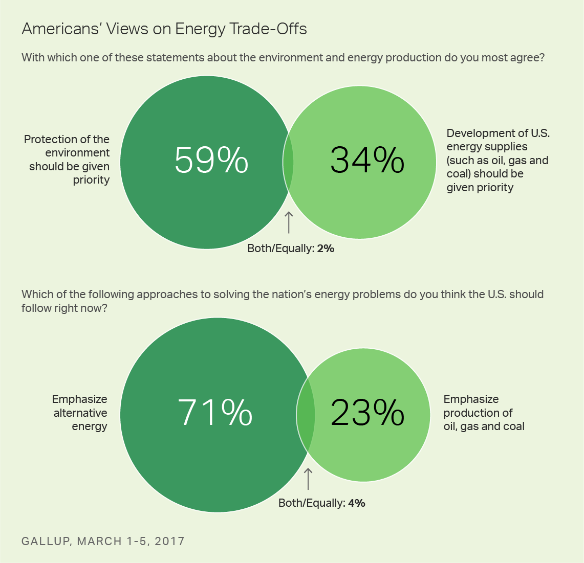 Americans' Views on Energy Trade-Offs