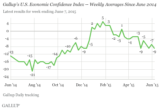 Gallup's U.S. Economic Confidence Index -- Weekly Averages Since June 2014