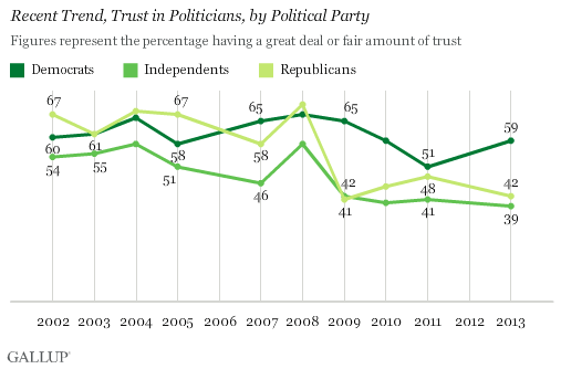 Recent Trend, Trust in Politicians, by Political Party