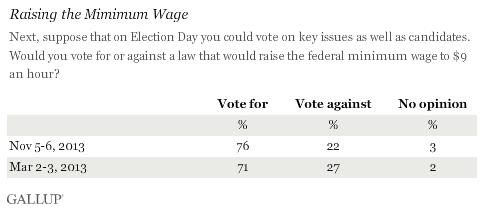 Trend: Raising the Mimimum Wage