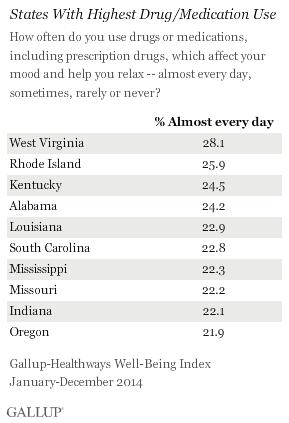 States With Highest Drug/Medication Use