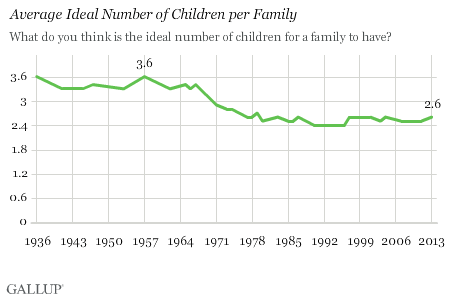 Trend: Average Ideal Number of Children per Family