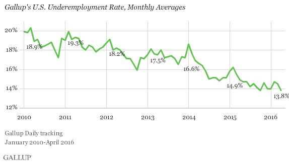 U.S. Gallup Good Jobs Rate 44.9% in April 2016