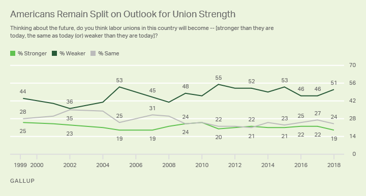 Graph 5_Labor Unions Stronger or Weaker