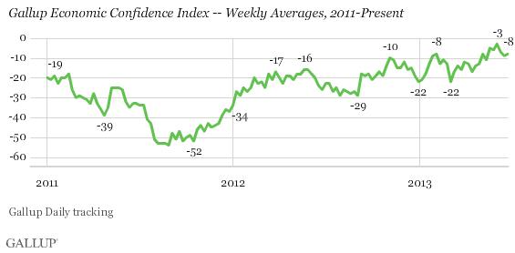 U.S. Economic Confidence Stabilizing