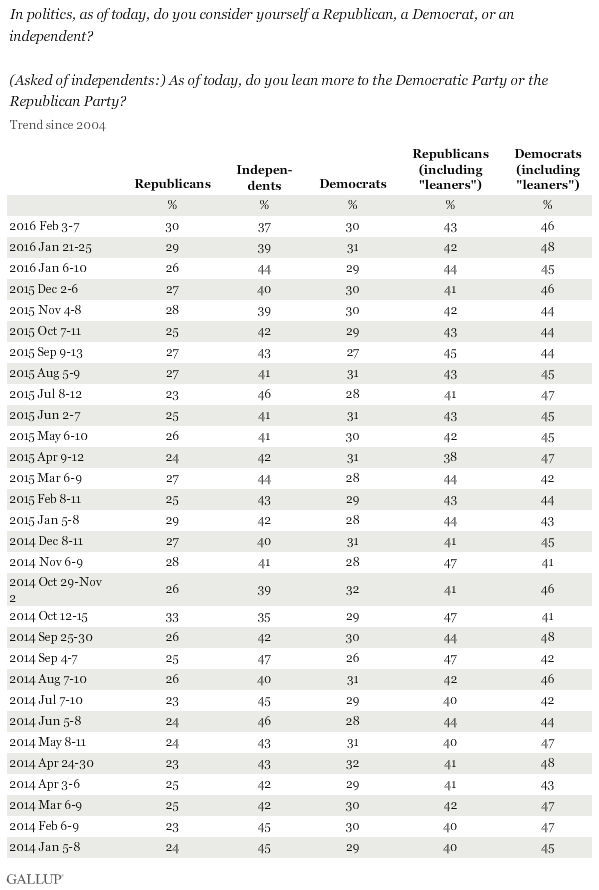 Trend: Party affiliation in U.S. plus leaners