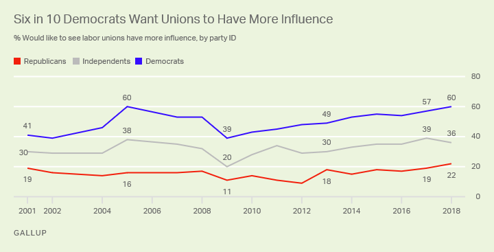 Graph 4_Desire for Union Influence, by Party ID