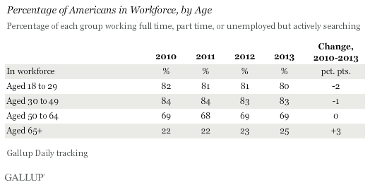 Percentage of Americans in Workforce, by Age, 2010-2013