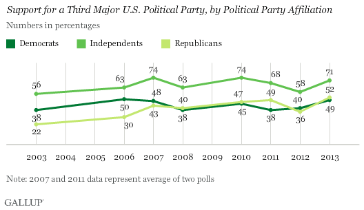 Trend: Support for a Third Major U.S. Political Party, by Political Party Affiliation