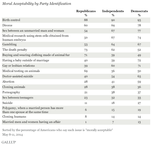 Moral Acceptability by Party Identification, May 2014