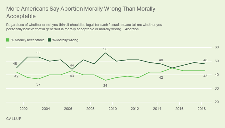 Line graph: Is abortion morally acceptable or morally wrong? 2018: 43% acceptable, 48% wrong; highs: 56% wrong ('09), 45% acceptable ('15).