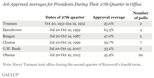 Job Approval Averages for Presidents During Their 27th Quarter in Office