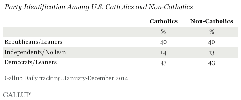 Party Identification Among U.S. Catholics and Non-Catholics, 2014