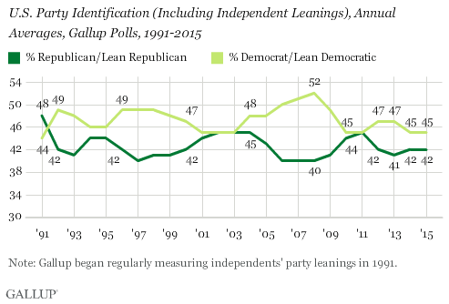 U.S. Party Identification (Including Independent Leanings), Annual Averages, Gallup Polls, 1991-2015