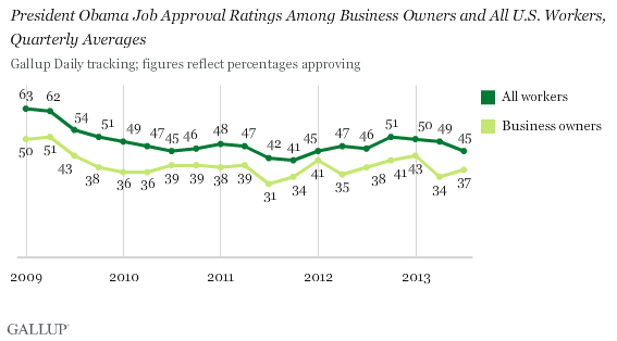 President Obama Job Approval Ratings Among Business Owners and All U.S. Workers, Quarterly Averages
