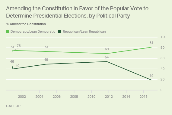 Amending the Constitution in Favor of the Popular Vote to Determine Presidential Elections, by Political Party
