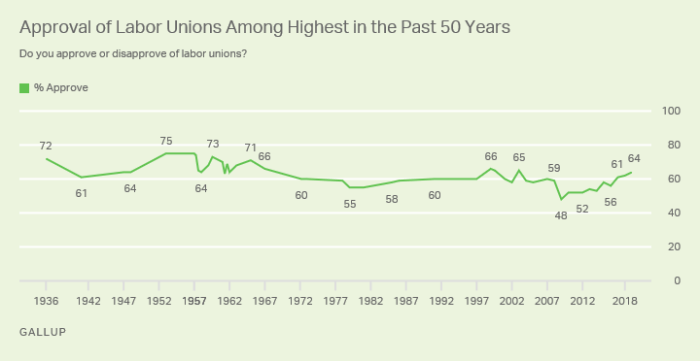 Line graph. The 64% of Americans approving of labor unions is among the highest Gallup has measured in the past 50 years.