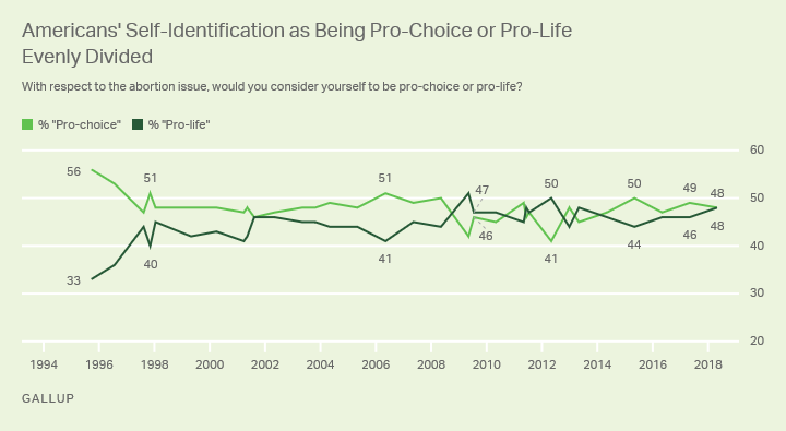 Line graph: Americans -- pro-choice or pro-life? 2018: 48% pro-choice, 48% pro-life. Highs of 56% pro-choice (1995), 51% pro-life (2009).