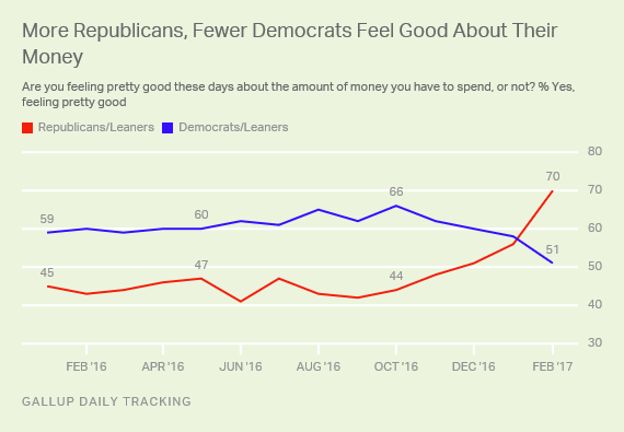 More Republicans, Fewer Democrats Feel Good About Their Money